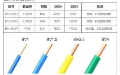 平方电线能承受多少负荷的电流